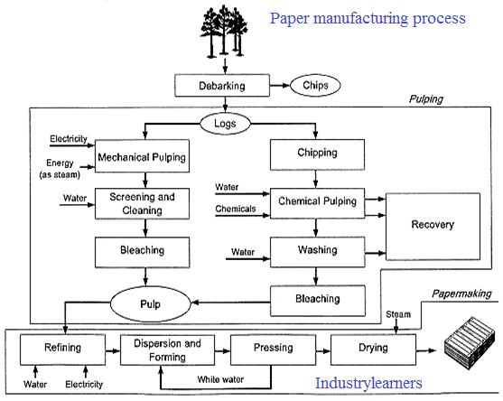 manufacturing processes essay